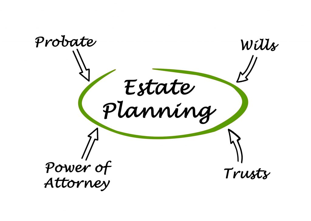 Estate Planning as the center of Wills, Trusts, Probate and Power of Attorney